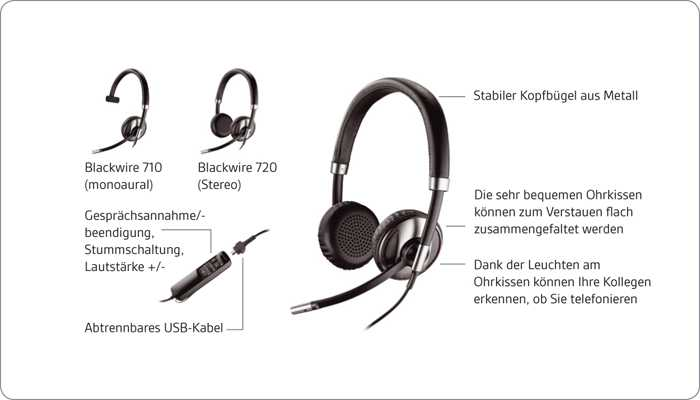 Headset Test 2015 für Webinare und Onlineberatung