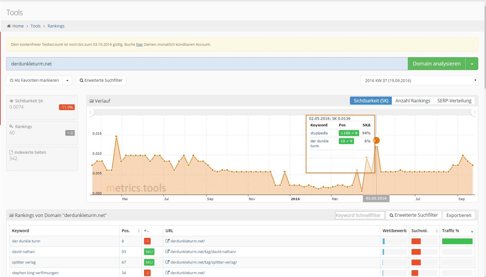 metrics-tools-url-analyse