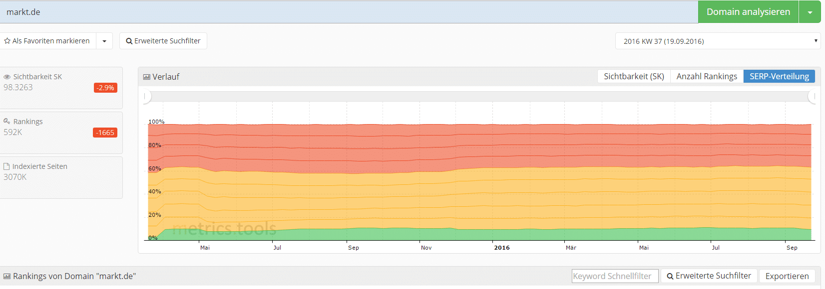 rankingverteilung-metric-tools